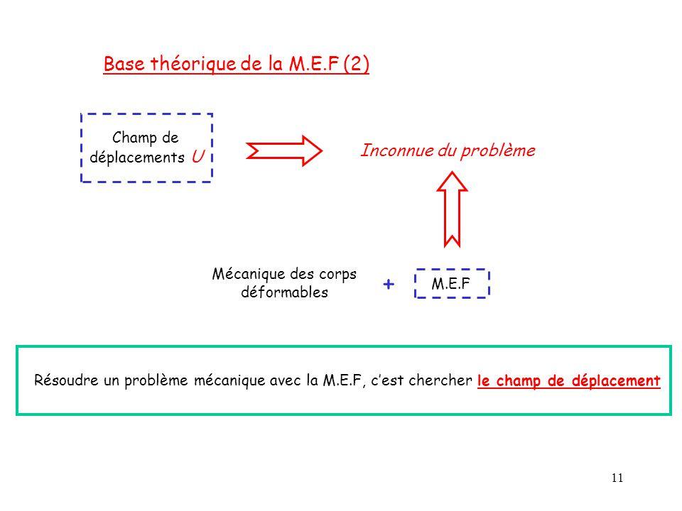 + Base théorique de la M.E.F (2) Inconnue du problème Champ de