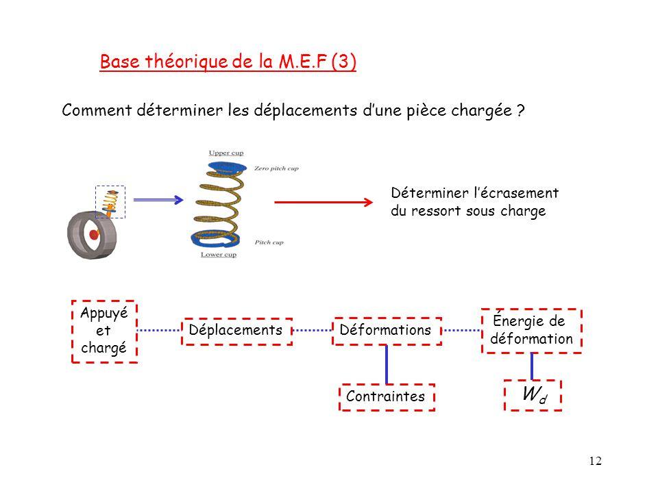 Base théorique de la M.E.F (3)