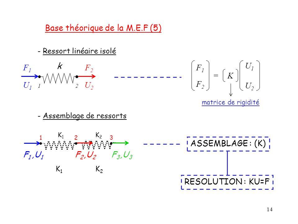 Base théorique de la M.E.F (5)