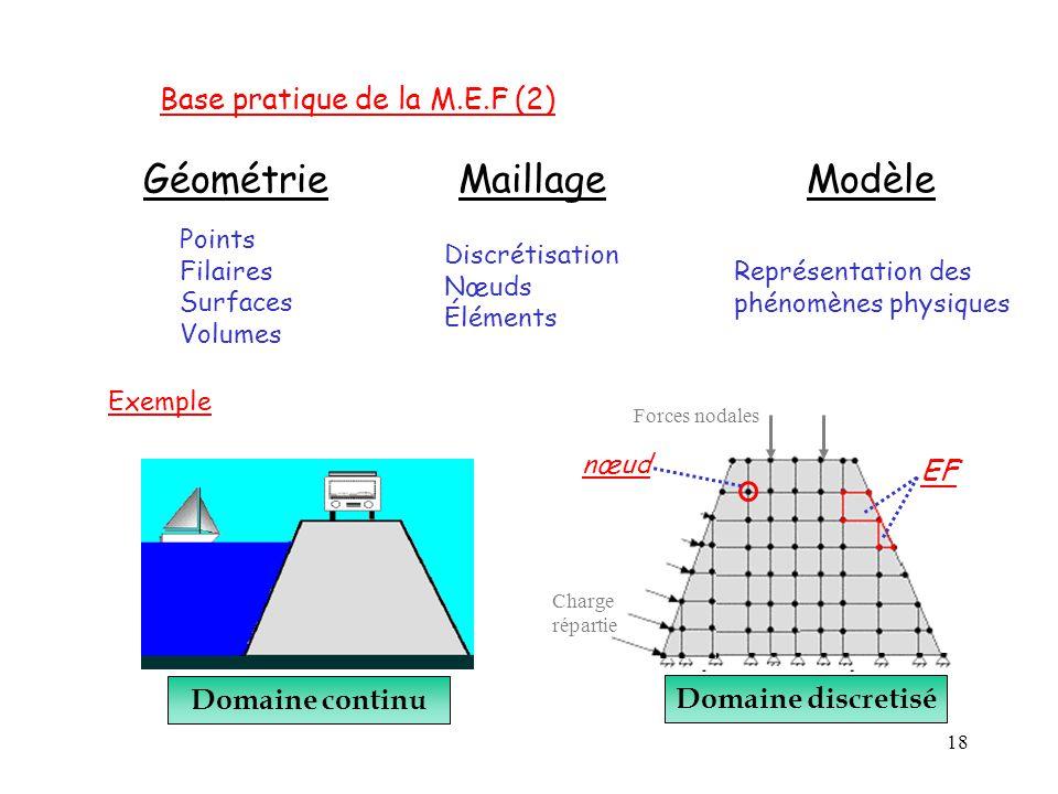 Géométrie Maillage Modèle Base pratique de la M.E.F (2) EF