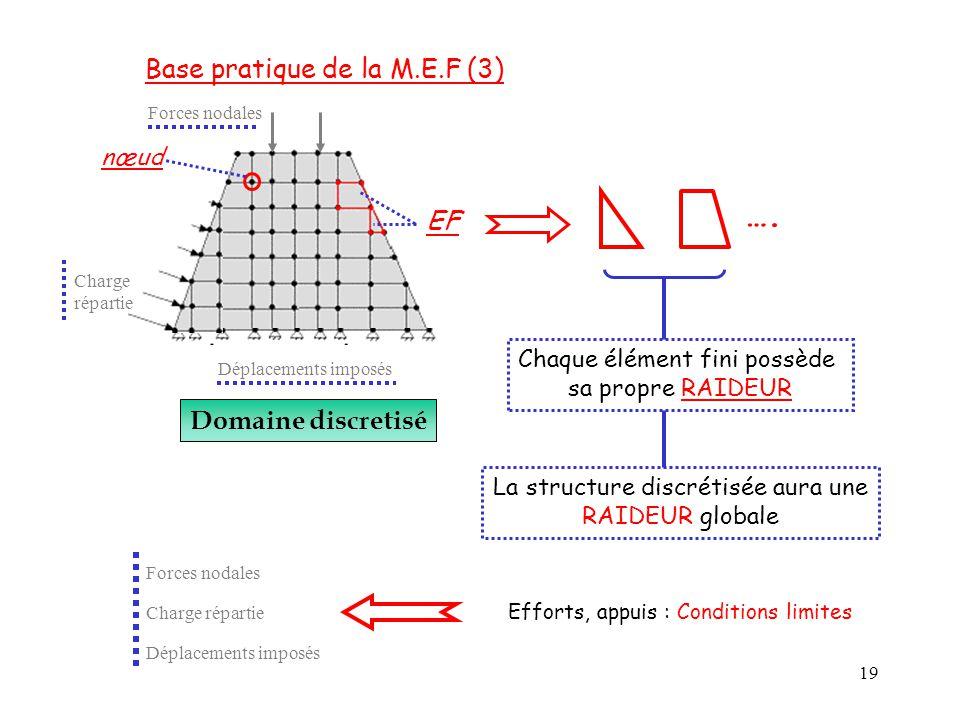 …. Base pratique de la M.E.F (3) EF Domaine discretisé nœud