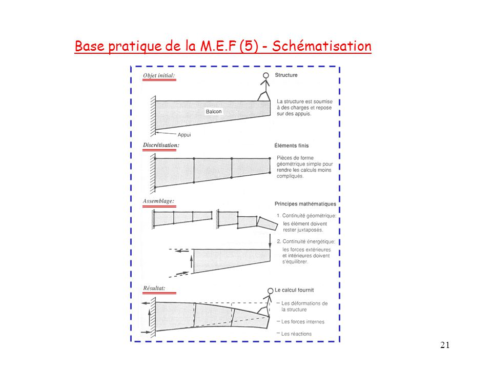 Base pratique de la M.E.F (5) - Schématisation