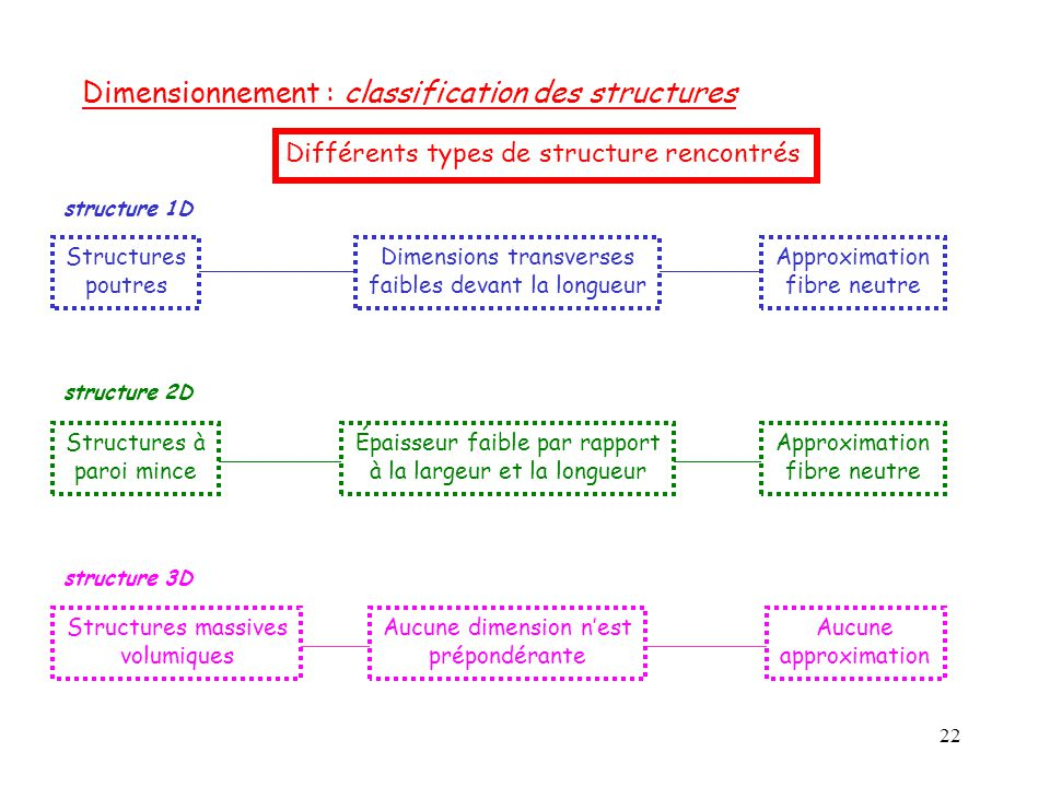 Dimensionnement : classification des structures