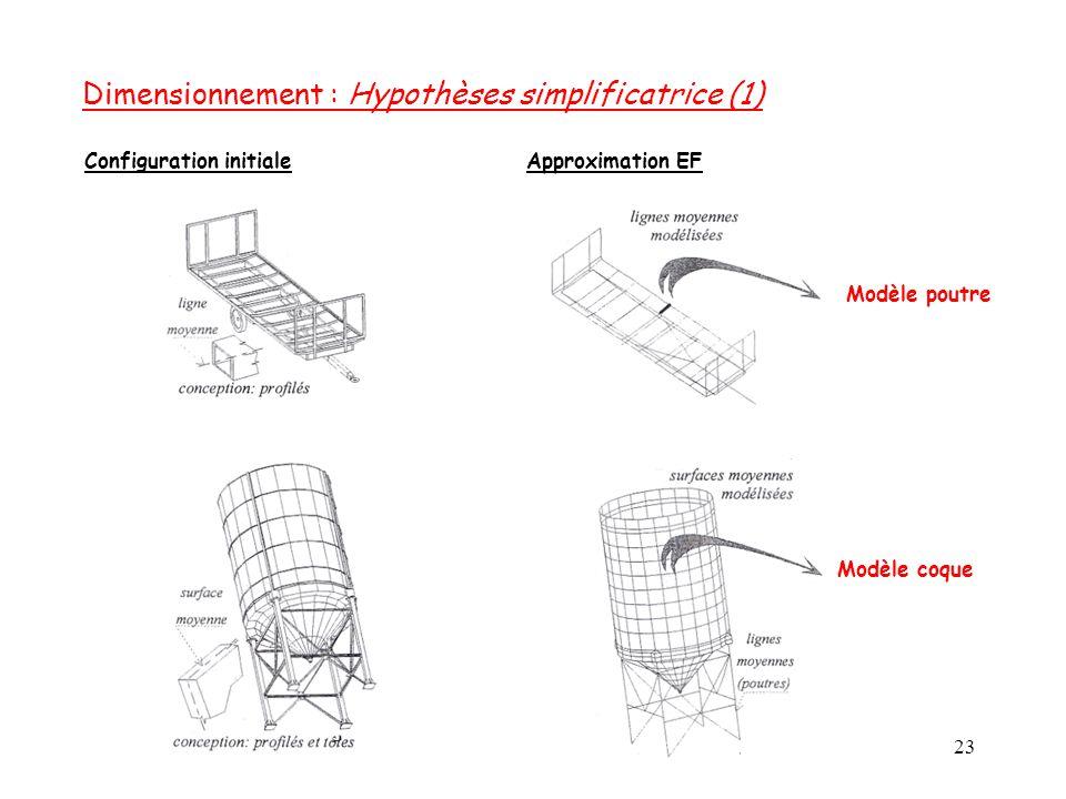 Dimensionnement : Hypothèses simplificatrice (1)