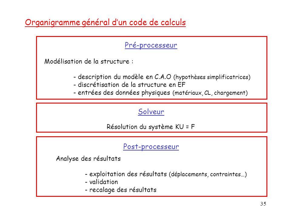 Organigramme général d'un code de calculs