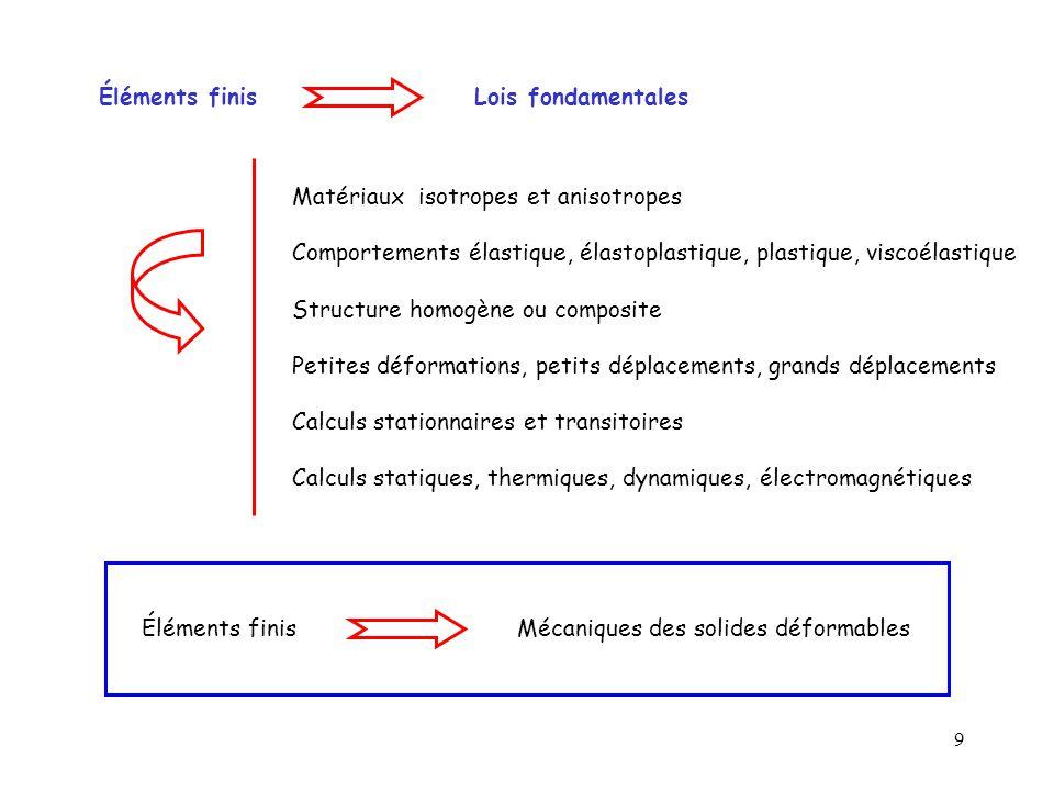 Éléments finis Lois fondamentales. Matériaux isotropes et anisotropes. Comportements élastique, élastoplastique, plastique, viscoélastique.