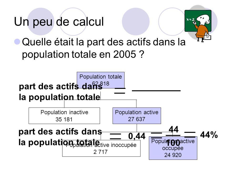 Un peu de calcul Quelle était la part des actifs dans la population totale en 2005 Population totale.