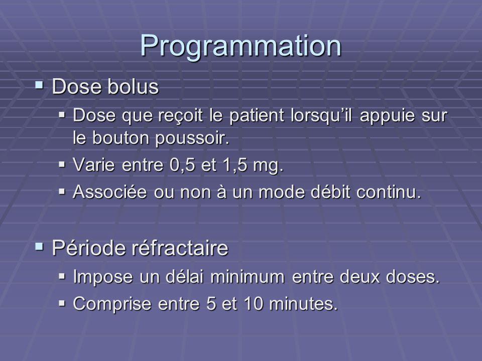Programmation Dose bolus Période réfractaire