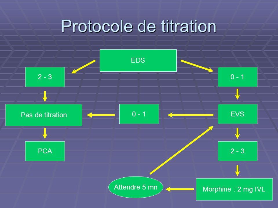 Protocole de titration