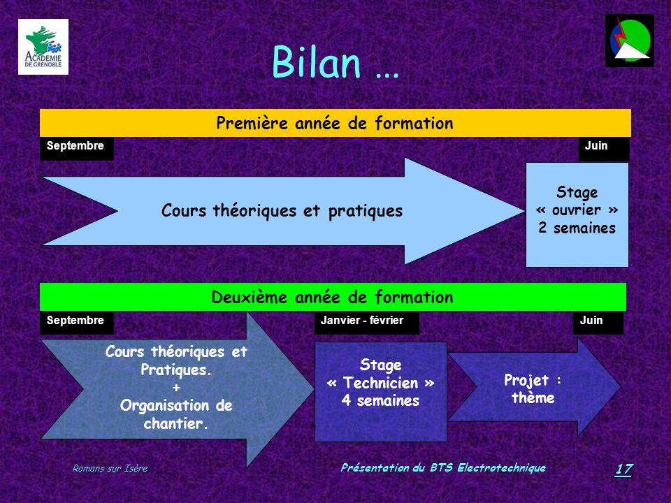 Bilan … Première année de formation Cours théoriques et pratiques