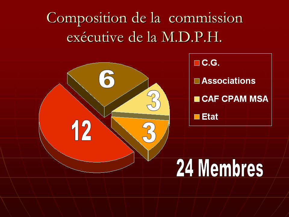 Composition de la commission exécutive de la M.D.P.H.