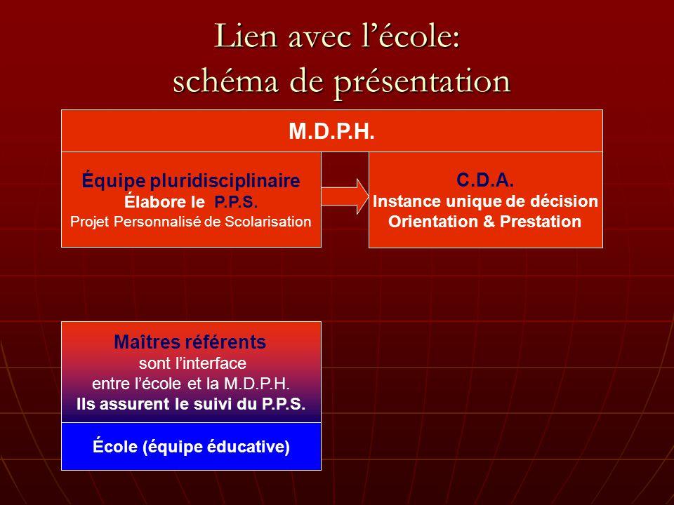 Lien avec l'école: schéma de présentation
