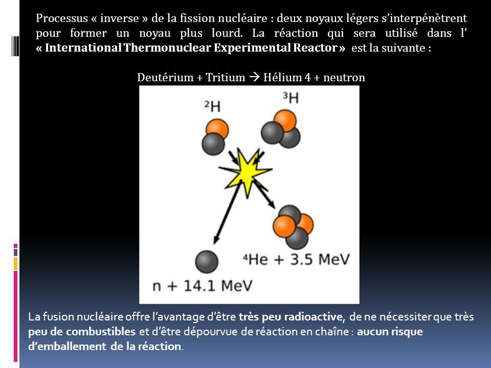 Deutérium + Tritium  Hélium 4 + neutron