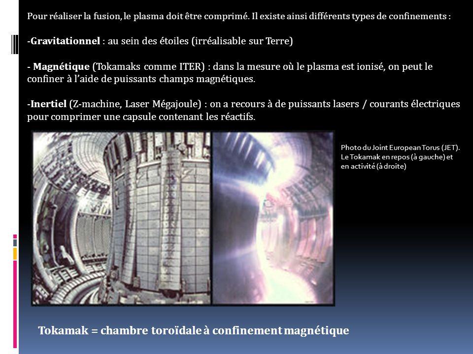 Tokamak = chambre toroïdale à confinement magnétique