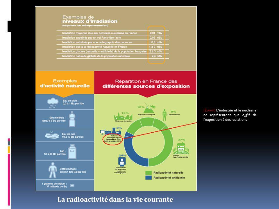 La radioactivité dans la vie courante