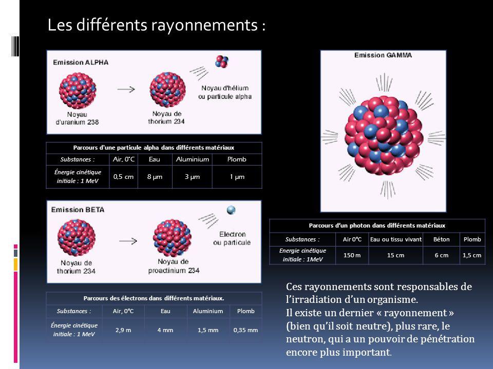 Les différents rayonnements :