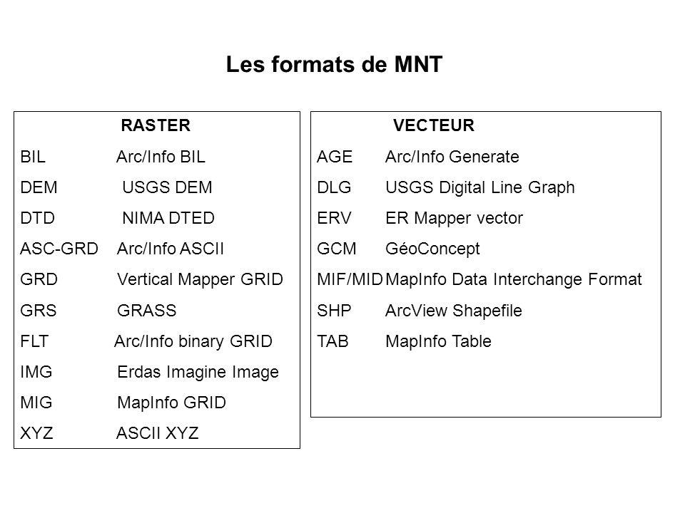 Les formats de MNT RASTER BIL Arc/Info BIL DEM USGS DEM DTD NIMA DTED