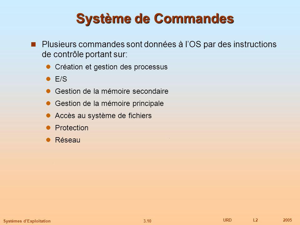 Système de Commandes Plusieurs commandes sont données à l'OS par des instructions de contrôle portant sur: