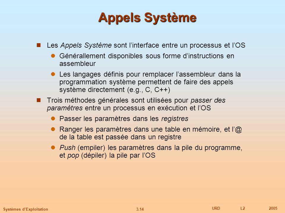 Appels Système Les Appels Système sont l'interface entre un processus et l'OS. Générallement disponibles sous forme d'instructions en assembleur.