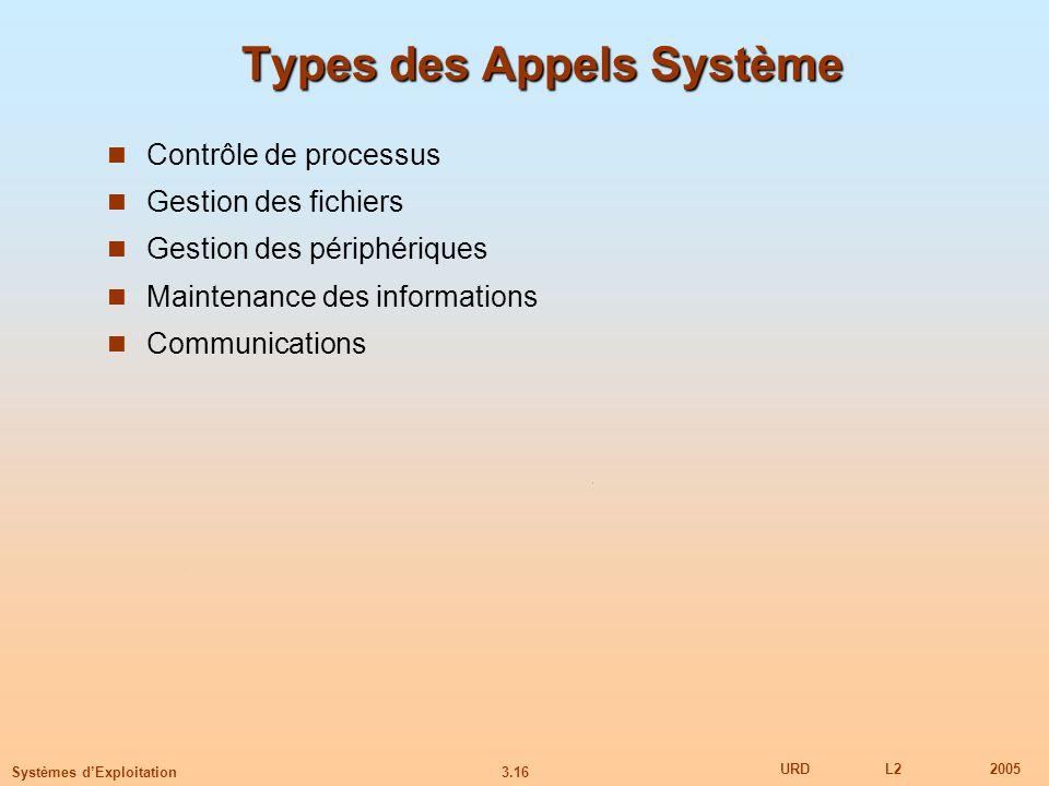 Types des Appels Système