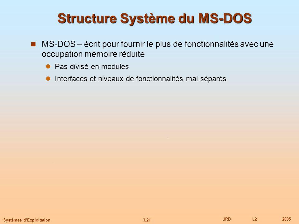 Structure Système du MS-DOS