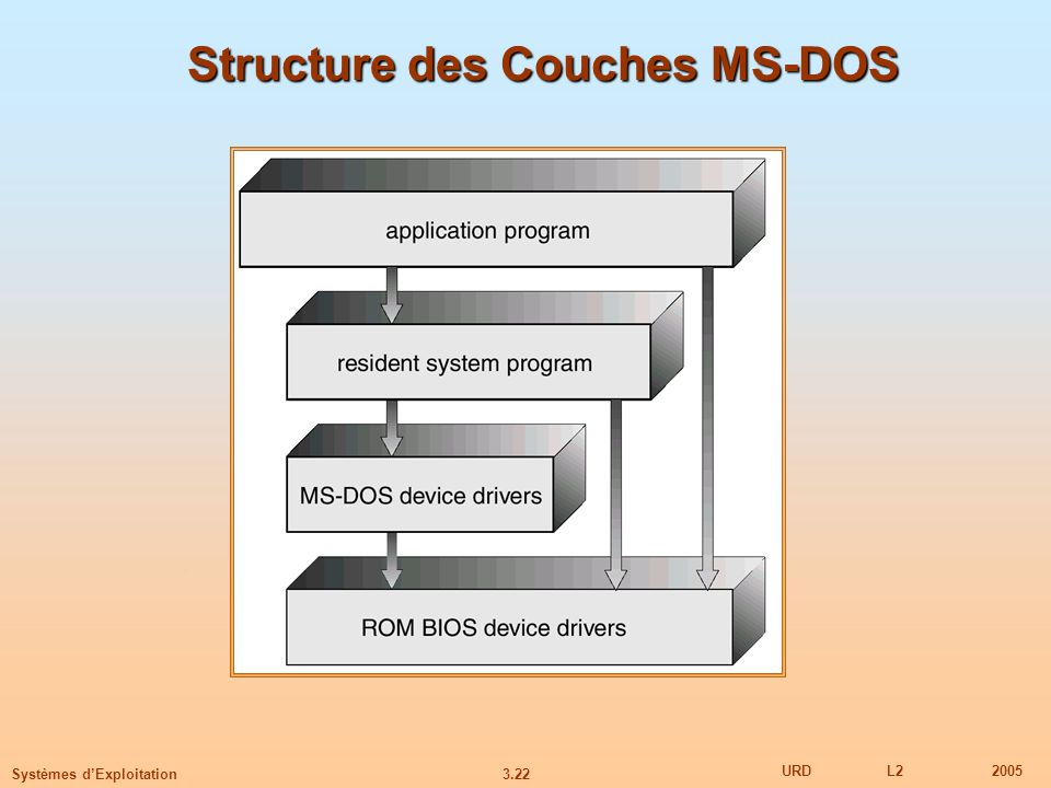 Structure des Couches MS-DOS