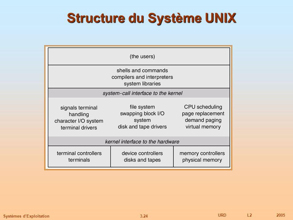 Structure du Système UNIX