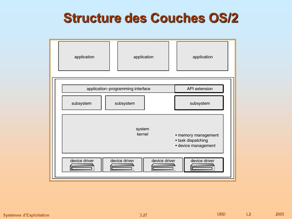 Structure des Couches OS/2