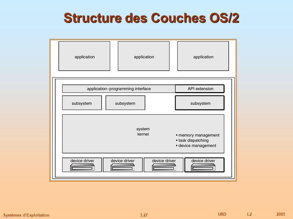 Structure des Couches OS/2