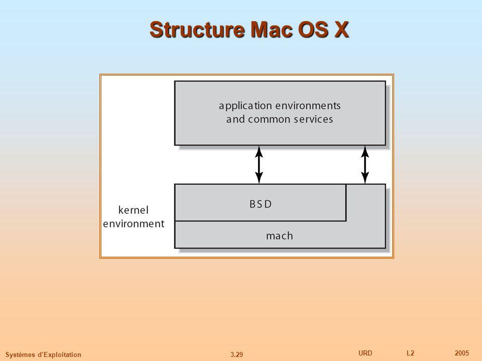 Structure Mac OS X