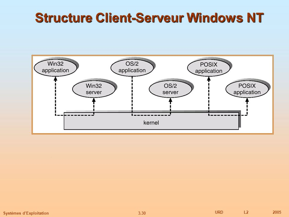 Structure Client-Serveur Windows NT