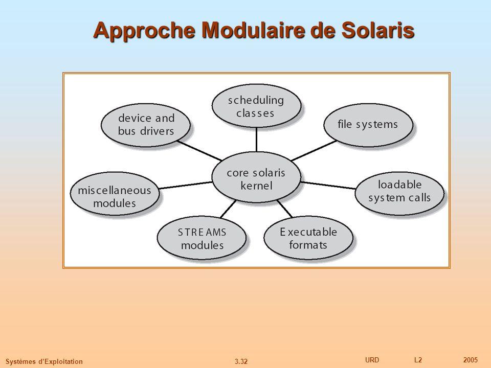 Approche Modulaire de Solaris