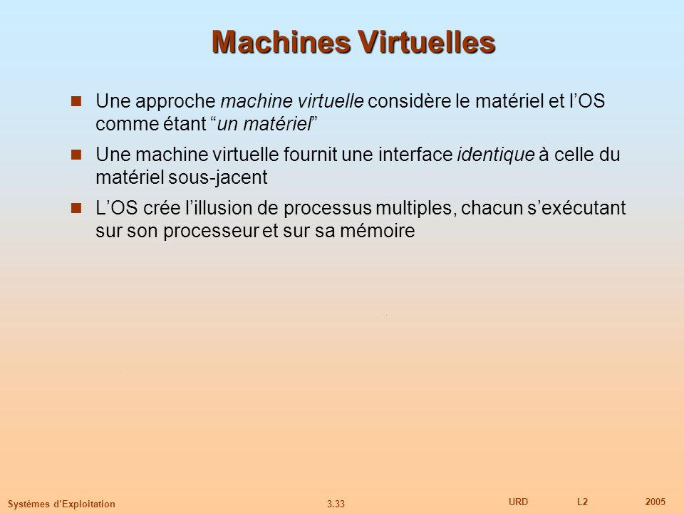 Machines Virtuelles Une approche machine virtuelle considère le matériel et l'OS comme étant un matériel