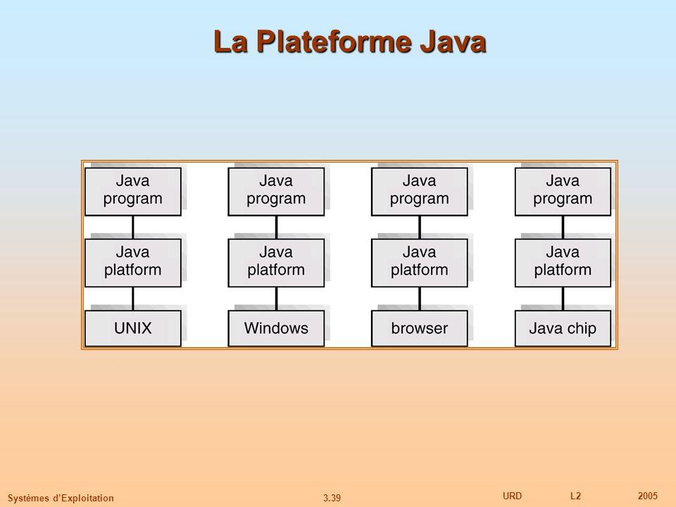 La Plateforme Java