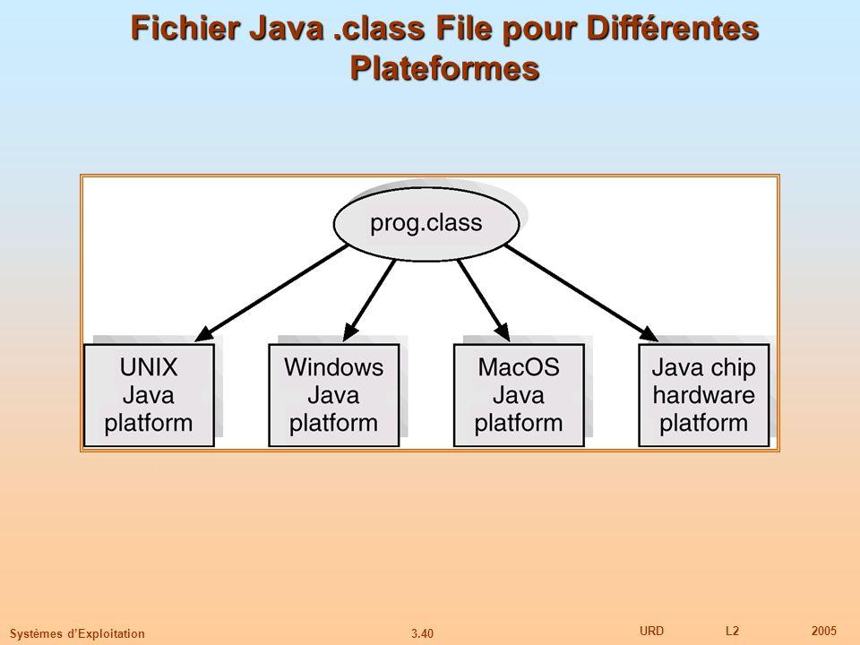 Fichier Java .class File pour Différentes Plateformes