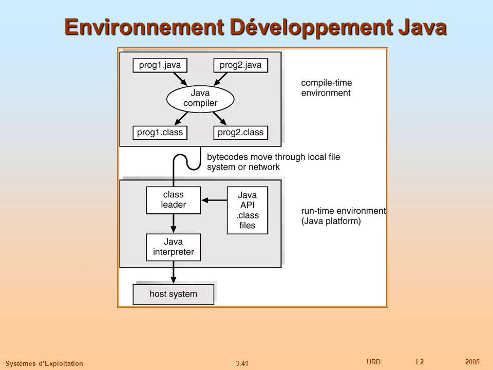 Environnement Développement Java