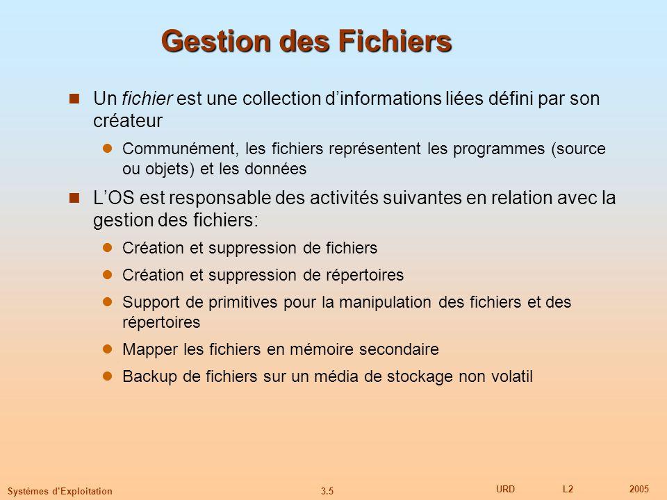 Gestion des Fichiers Un fichier est une collection d'informations liées défini par son créateur.