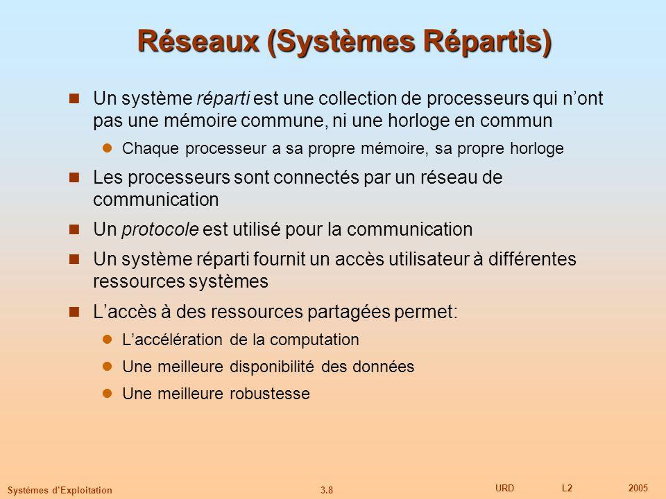 Réseaux (Systèmes Répartis)