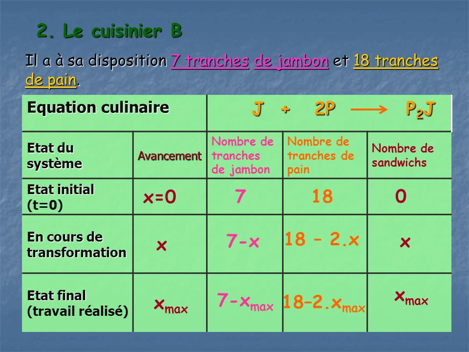 2. Le cuisinier B J + 2P P2J x=0 7 18 x xmax 7-x 18 – 2.x x xmax
