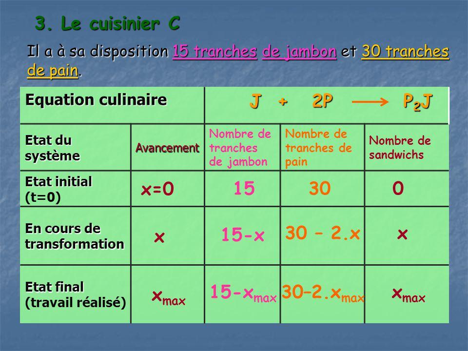 3. Le cuisinier C J + 2P P2J x=0 15 30 x xmax 15-x 30 – 2.x x 15-xmax