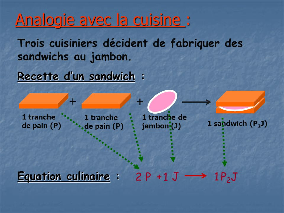 Analogie avec la cuisine :