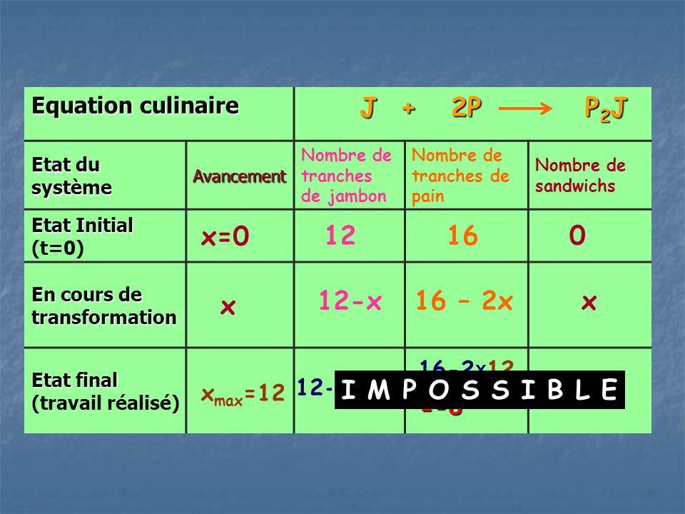 J + 2P P2J x=0 12 16 x xmax=12 12-x 16 – 2x x I M P O S S I B L E xmax