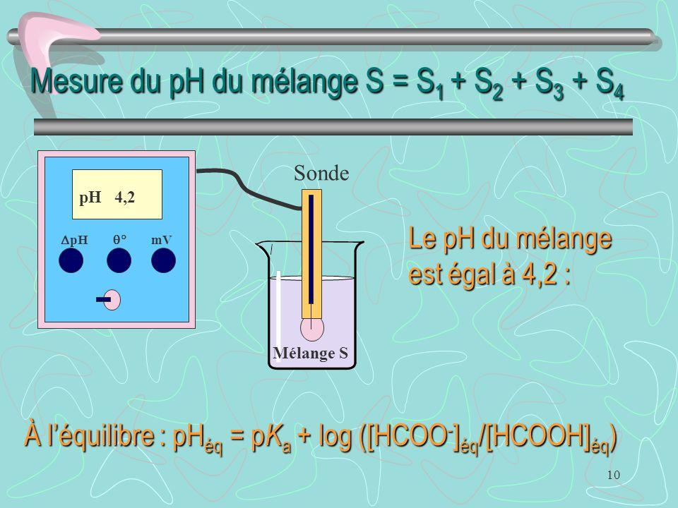 Mesure du pH du mélange S = S1 + S2 + S3 + S4