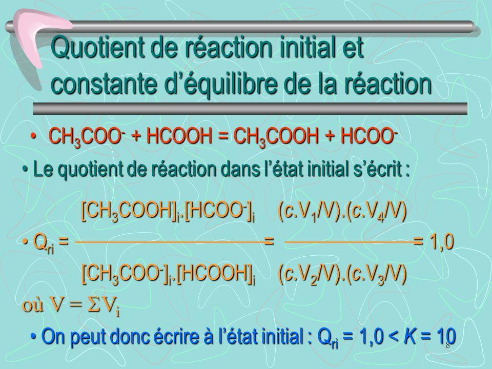 Quotient de réaction initial et constante d'équilibre de la réaction