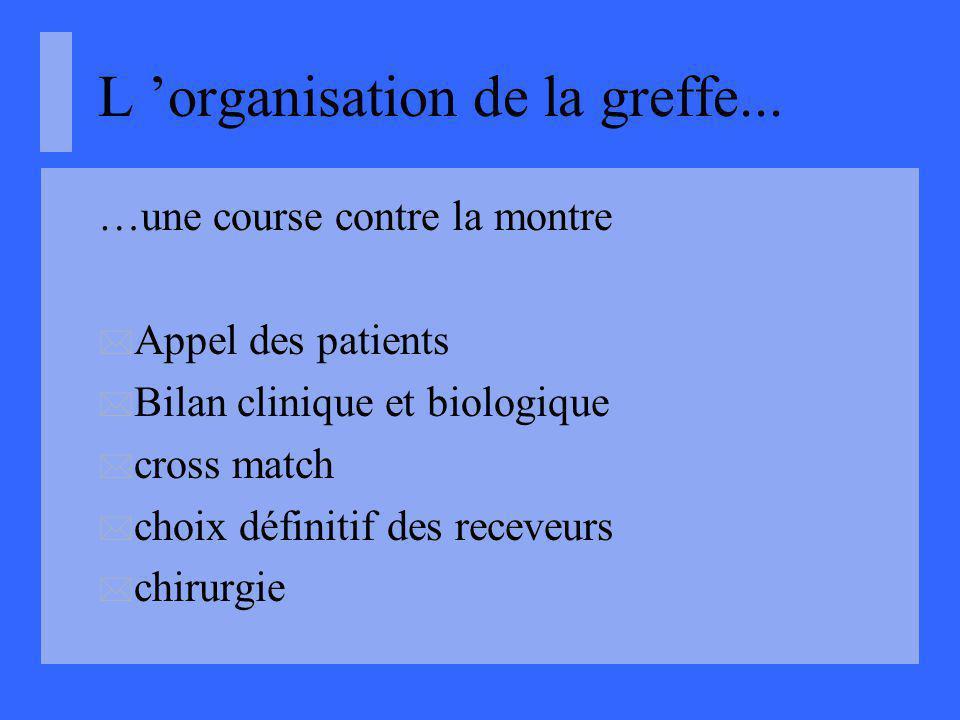 L 'organisation de la greffe...