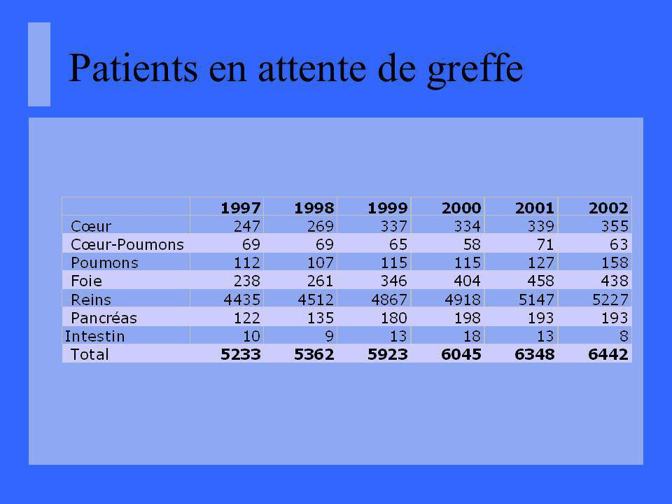 Patients en attente de greffe