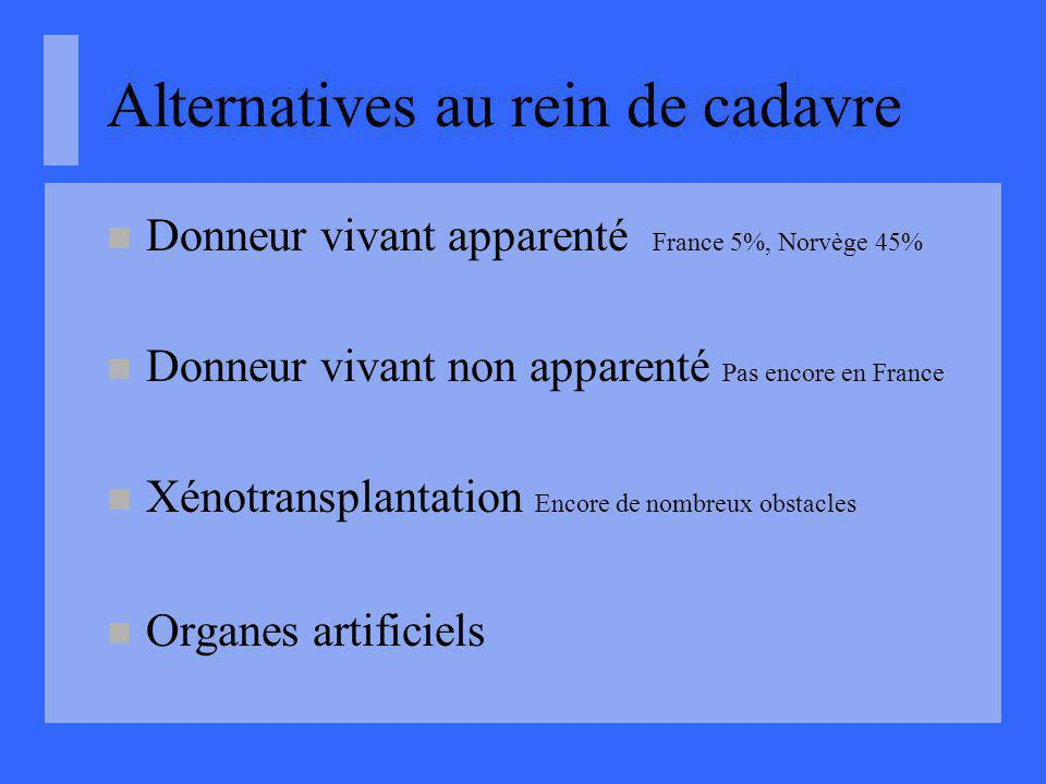 Alternatives au rein de cadavre