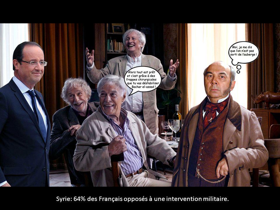 Syrie: 64% des Français opposés à une intervention militaire.