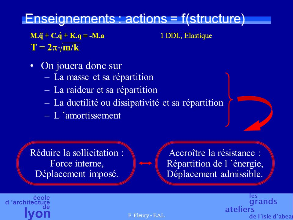 Enseignements : actions = f(structure)