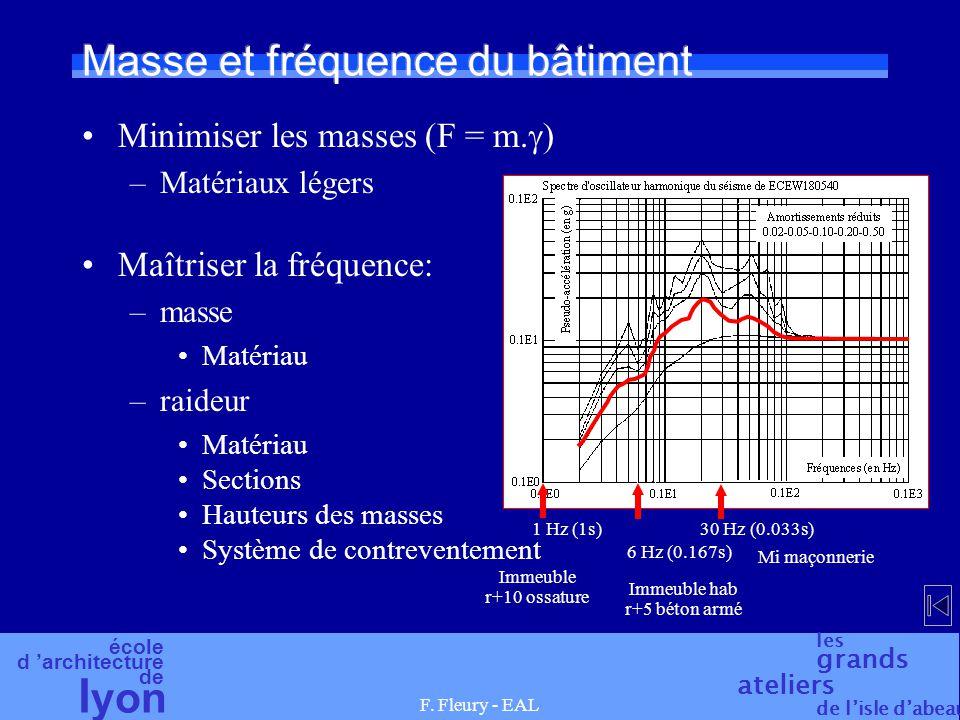 Masse et fréquence du bâtiment